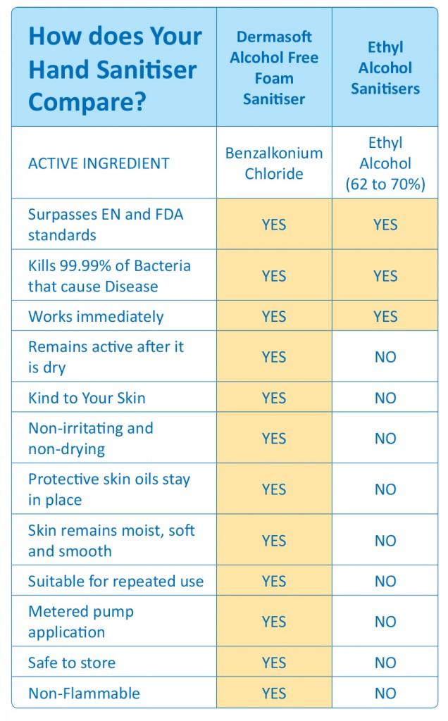 hand sanitiser chart